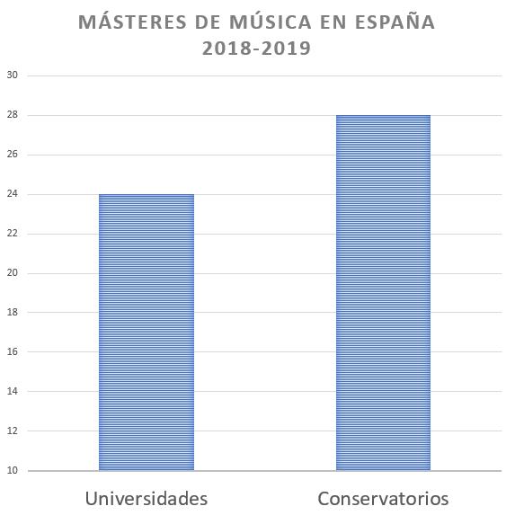 Los Másteres de Música de conservatorios ya superan a los universitarios