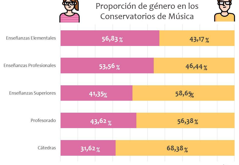 Las mujeres en los Conservatorios de Música en España